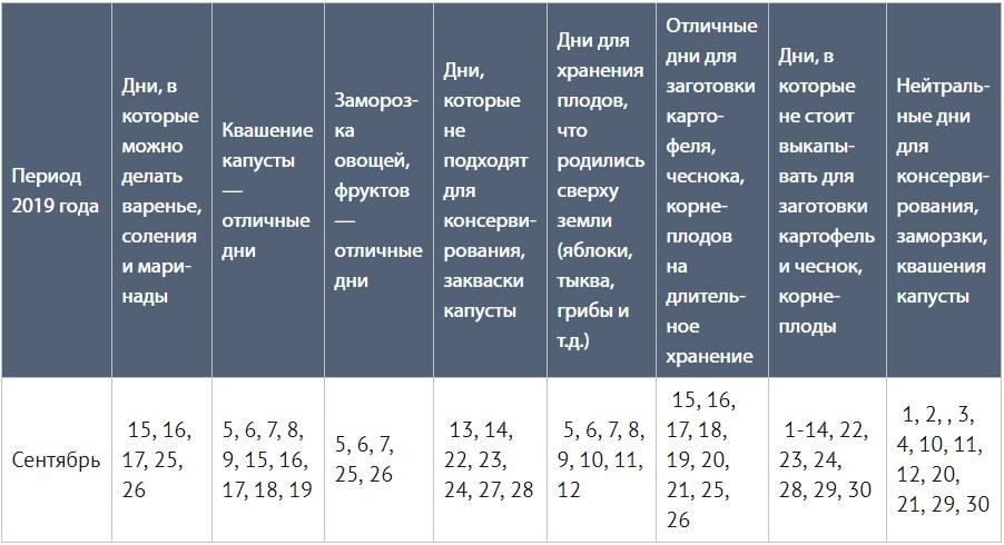Лунный календарь для консервирования на зиму 2020-2021 года