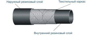 Характеристики всасов с текстильным каркасом